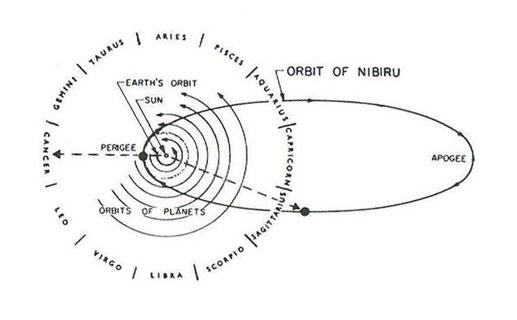 nibiru ellipse